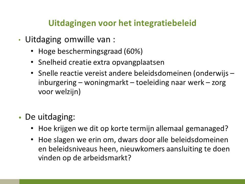 Uitdagingen voor het integratiebeleid Uitdaging omwille van : Hoge beschermingsgraad (60%) Snelheid creatie extra opvangplaatsen Snelle reactie vereis