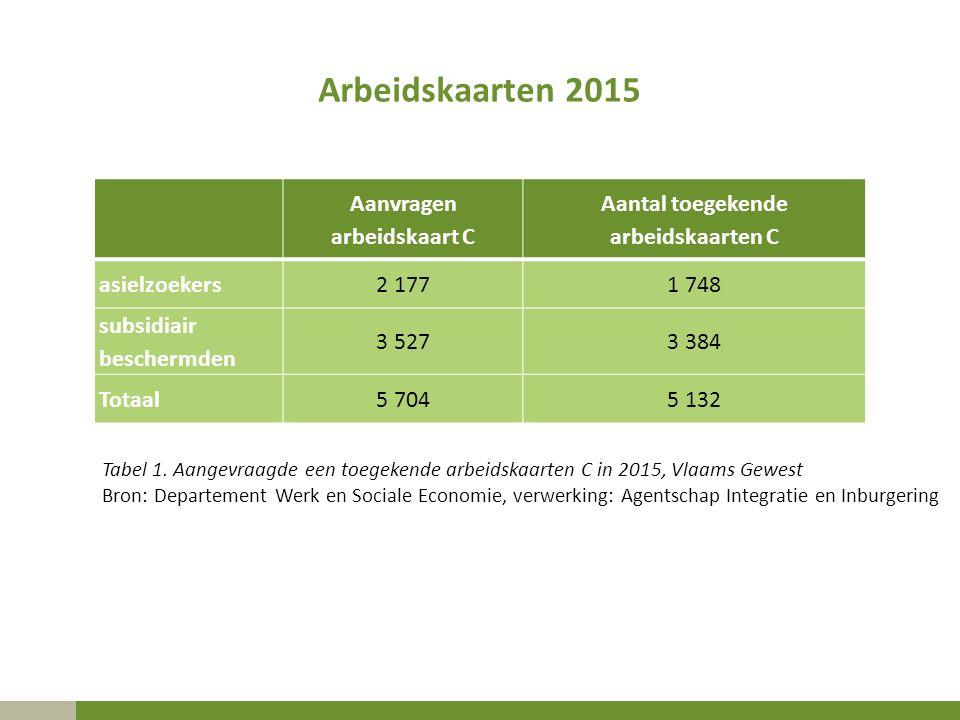 Arbeidskaarten 2015 Aanvragen arbeidskaart C Aantal toegekende arbeidskaarten C asielzoekers2 1771 748 subsidiair beschermden 3 5273 384 Totaal5 7045