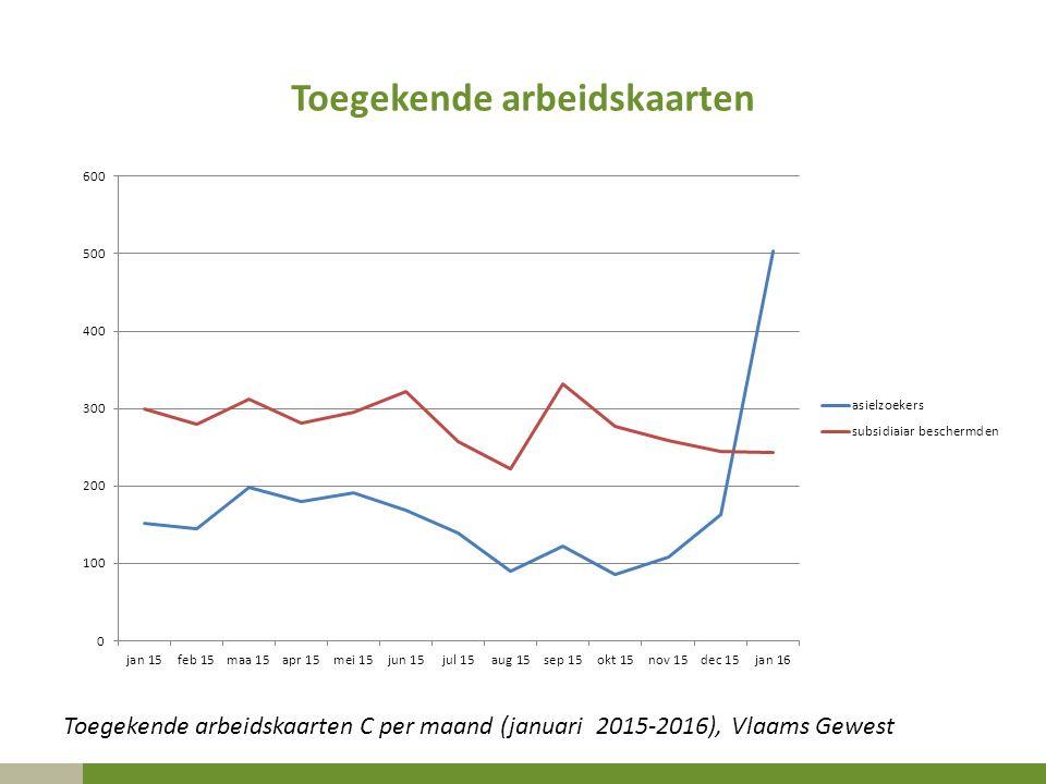 Toegekende arbeidskaarten Toegekende arbeidskaarten C per maand (januari 2015-2016), Vlaams Gewest