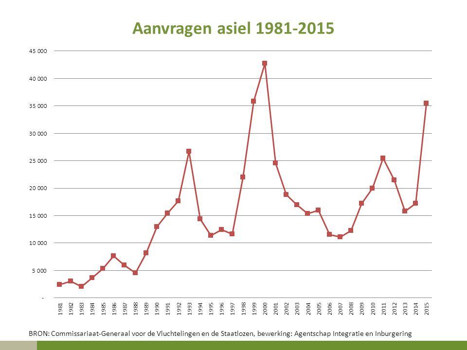 Aanvragen asiel 1981-2015 BRON: Commissariaat-Generaal voor de Vluchtelingen en de Staatlozen, bewerking: Agentschap Integratie en Inburgering