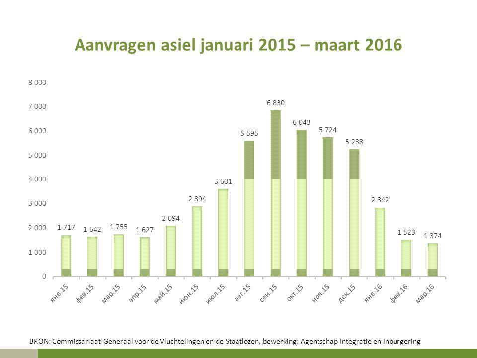 Aanvragen asiel januari 2015 – maart 2016 BRON: Commissariaat-Generaal voor de Vluchtelingen en de Staatlozen, bewerking: Agentschap Integratie en Inb