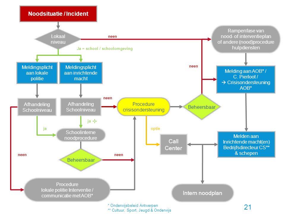 21 Noodsituatie / Incident Lokaal niveau Meldingsplicht aan inrichtende macht Schoolinterne noodprocedure neen Rampenfase van nood- of interventieplan of andere (nood)procedure hulpdiensten Melding aan AOB* / C.