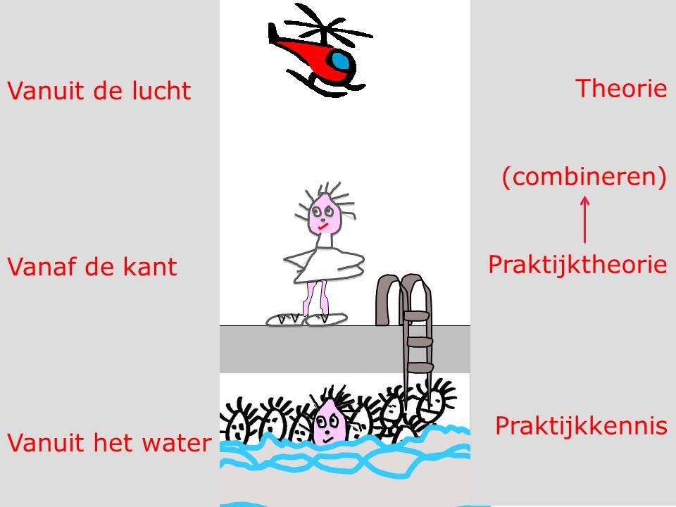v v v v v v Vanuit de lucht Vanaf de kant Vanuit het water Theorie (combineren) Praktijktheorie Praktijkkennis