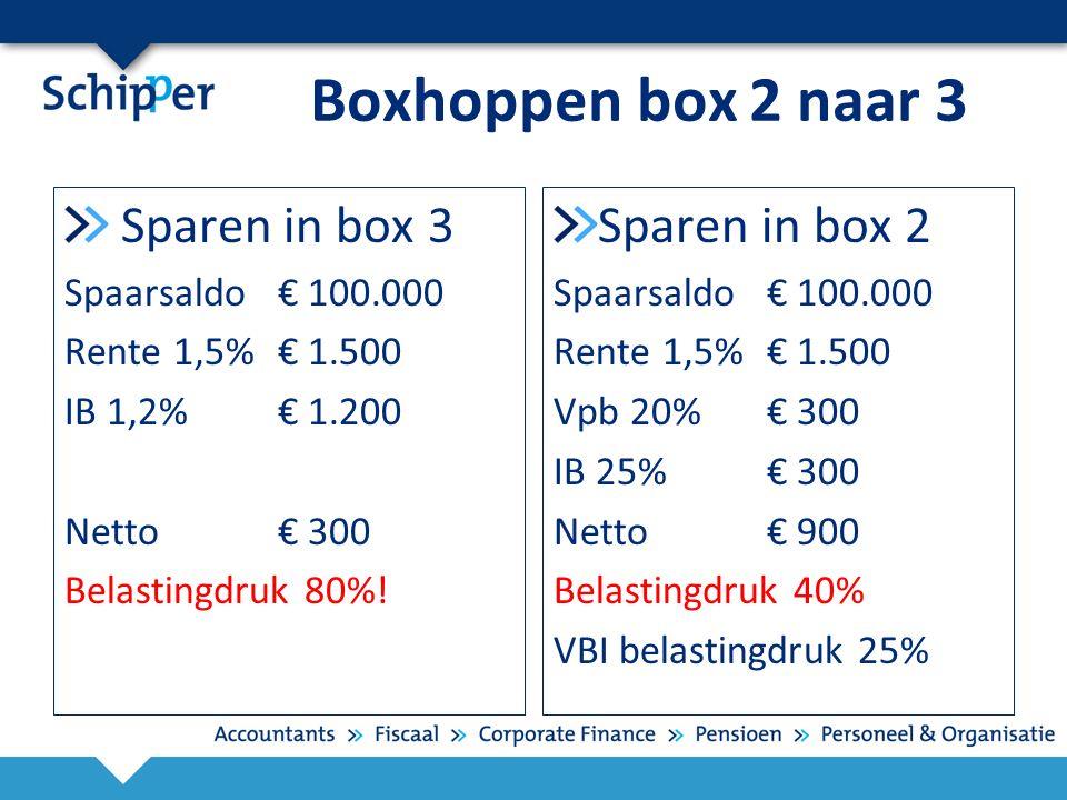 Boxhoppen box 2 naar 3 Sparen in box 3 Spaarsaldo € 100.000 Rente 1,5%€ 1.500 IB 1,2%€ 1.200 Netto€ 300 Belastingdruk 80%! Sparen in box 2 Spaarsaldo