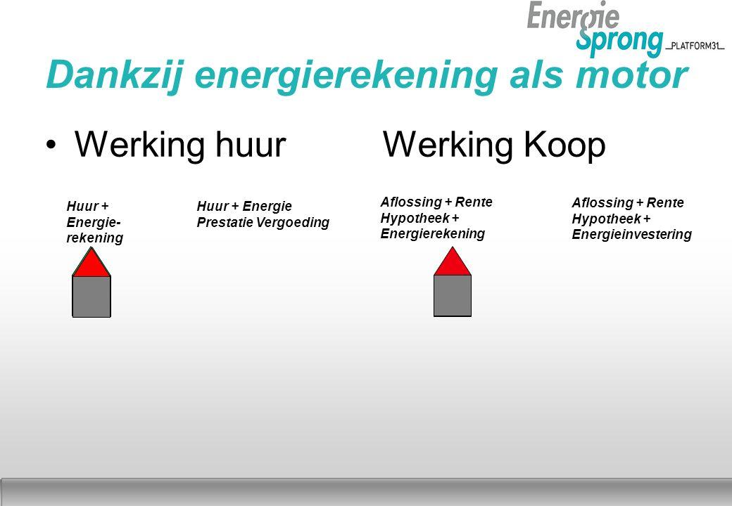 Najaar 2012 Dankzij energierekening als motor Werking huurWerking Koop Huur + Energie- rekening Huur + Energie Prestatie Vergoeding Aflossing + Rente Hypotheek + Energieinvestering Aflossing + Rente Hypotheek + Energierekening