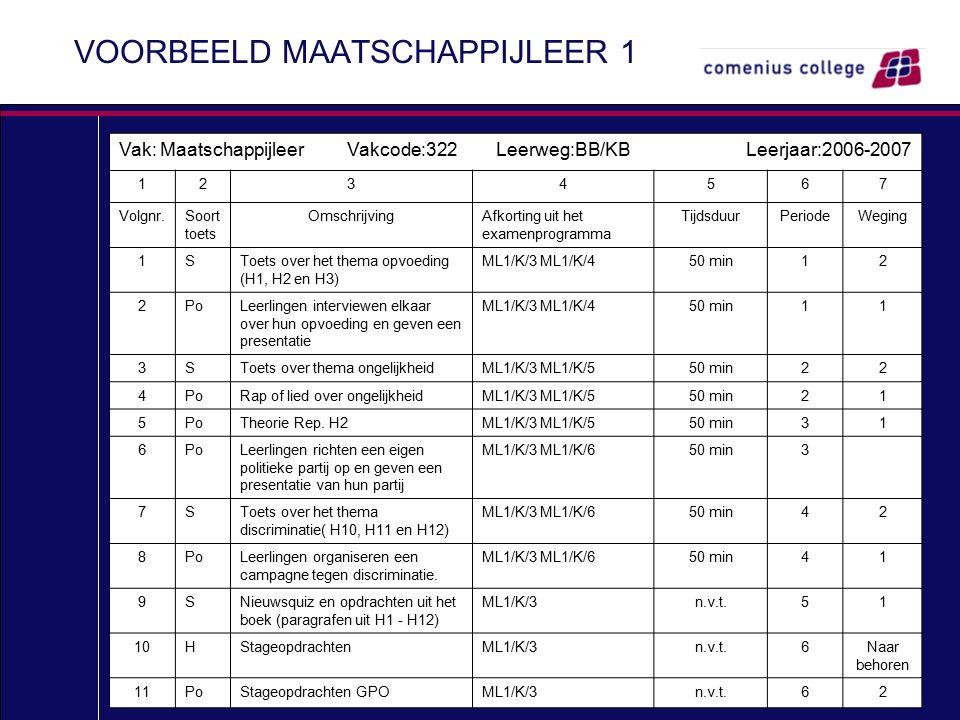 VOORBEELD MAATSCHAPPIJLEER 1 Vak: Maatschappijleer Vakcode:322 Leerweg:BB/KB Leerjaar:2006-2007 1234567 Volgnr.Soort toets OmschrijvingAfkorting uit h