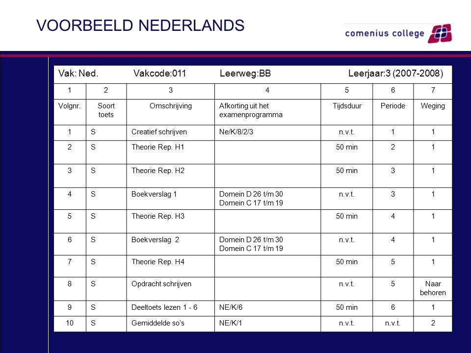 VOORBEELD NEDERLANDS Vak: Ned. Vakcode:011 Leerweg:BB Leerjaar:3 (2007-2008) 1234567 Volgnr.Soort toets OmschrijvingAfkorting uit het examenprogramma
