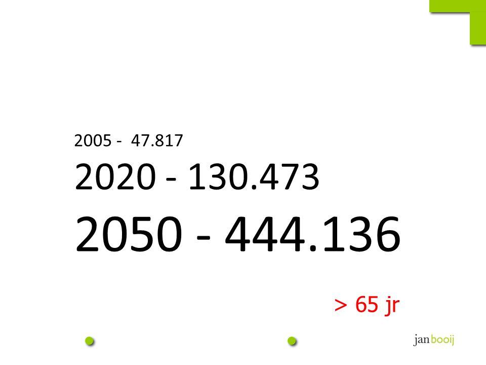 2005 - 47.817 2020 - 130.473 2050 - 444.136 > 65 jr