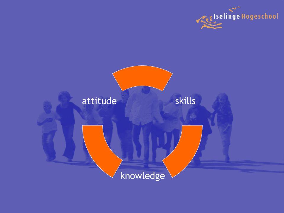 De opbouw van een les Introductie Het onderwerp/thema wordt ingeleid en er wordt aangegeven wat de inhoud en het doel ervan is.