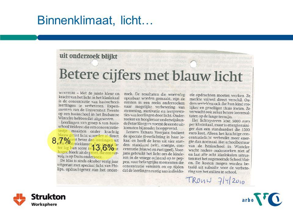 Binnenklimaat, licht… 8,7% 13,6%