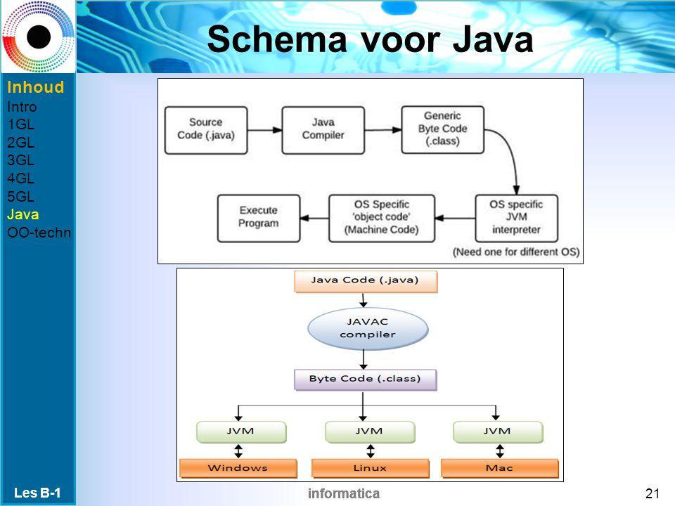 informatica Schema voor Java Les B-1 21 Inhoud Intro 1GL 2GL 3GL 4GL 5GL Java OO-techn