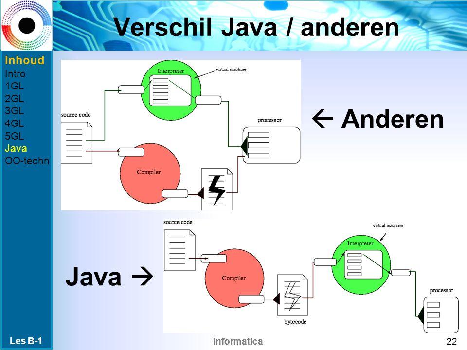 informatica Verschil Java / anderen Les B-1 22 Inhoud Intro 1GL 2GL 3GL 4GL 5GL Java OO-techn Java   Anderen