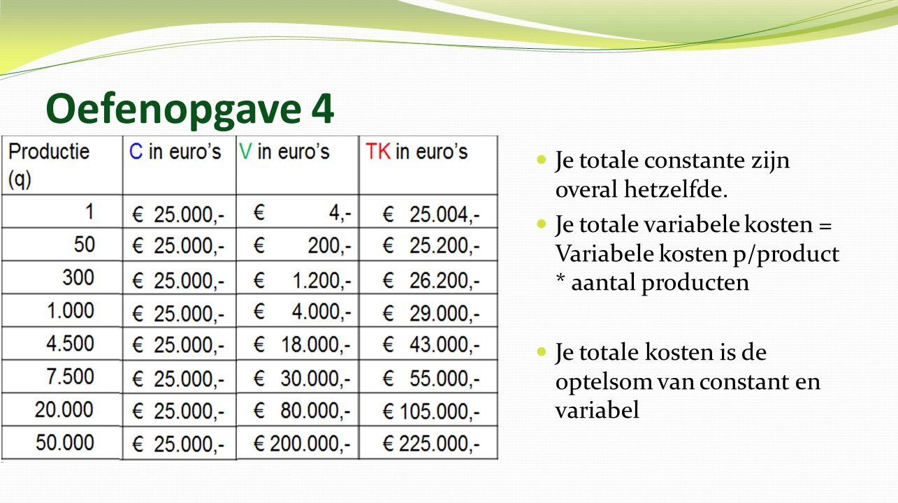 Oefenopgave 4 Je constante kosten per product: TCK / Q Je variabele kosten per product = TVK / Q Je totale kosten per product: TK / Q
