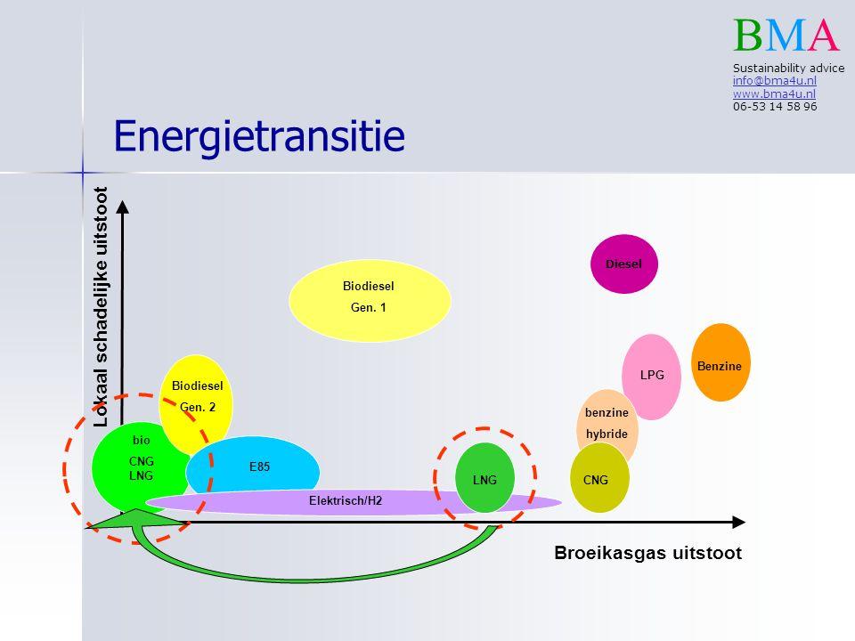 biomethaan in mobiliteit gasvormig ( bio-)CNG – –personenauto's – –bestelauto's – –bestelbussen – –bussen vloeibaar ( bio-)LNG – –vrachtagens – –schepen en ….