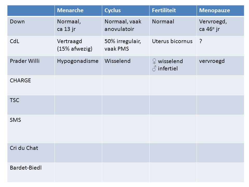 MenarcheCyclusFertiliteitMenopauze DownNormaal, ca 13 jr Normaal, vaak anovulatoir NormaalVervroegd, ca 46 e jr CdLVertraagd (15% afwezig) 50% irregulair, vaak PMS Uterus bicornus.