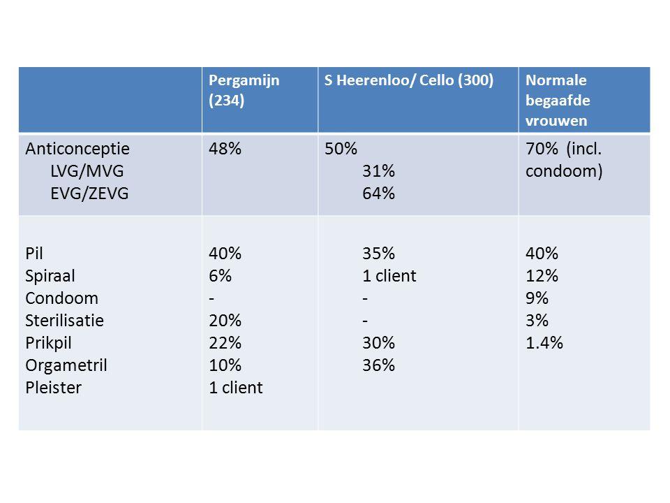 Pergamijn (234) S Heerenloo/ Cello (300)Normale begaafde vrouwen Anticonceptie LVG/MVG EVG/ZEVG 48%50% 31% 64% 70% (incl. condoom) Pil Spiraal Condoom