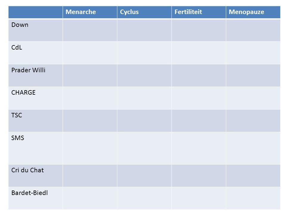 MenarcheCyclusFertiliteitMenopauze Down CdL Prader Willi CHARGE TSC SMS Cri du Chat Bardet-Biedl