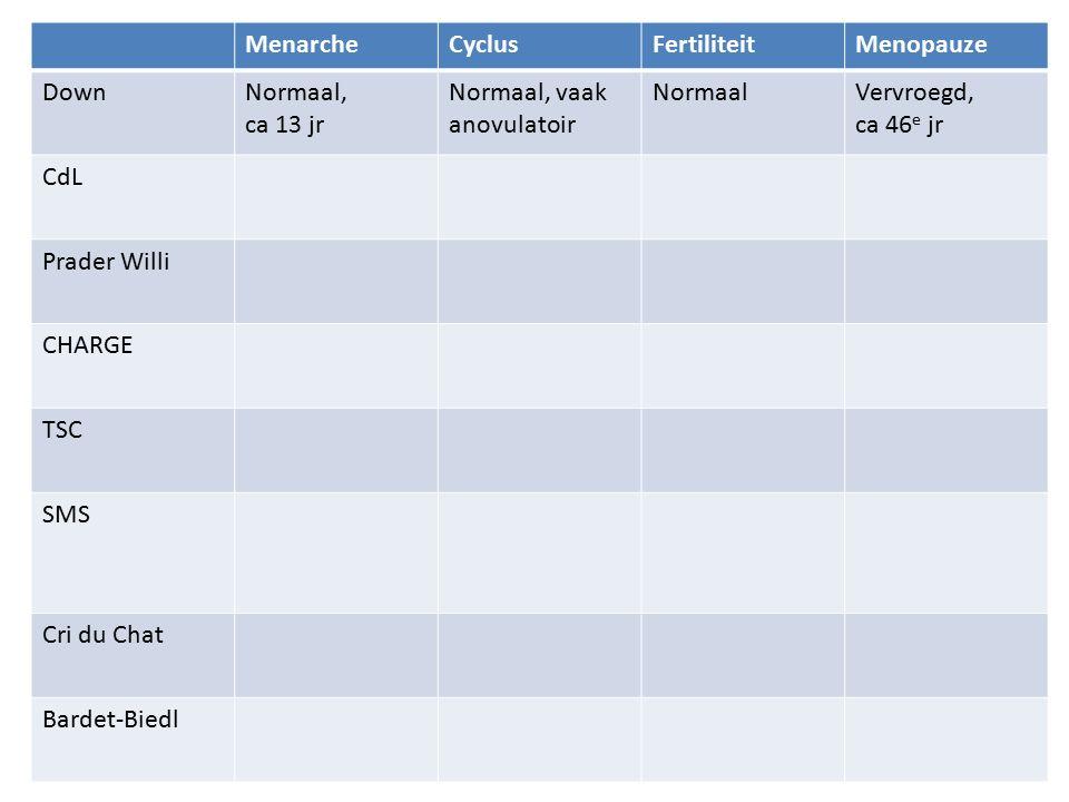 MenarcheCyclusFertiliteitMenopauze DownNormaal, ca 13 jr Normaal, vaak anovulatoir NormaalVervroegd, ca 46 e jr CdL Prader Willi CHARGE TSC SMS Cri du Chat Bardet-Biedl