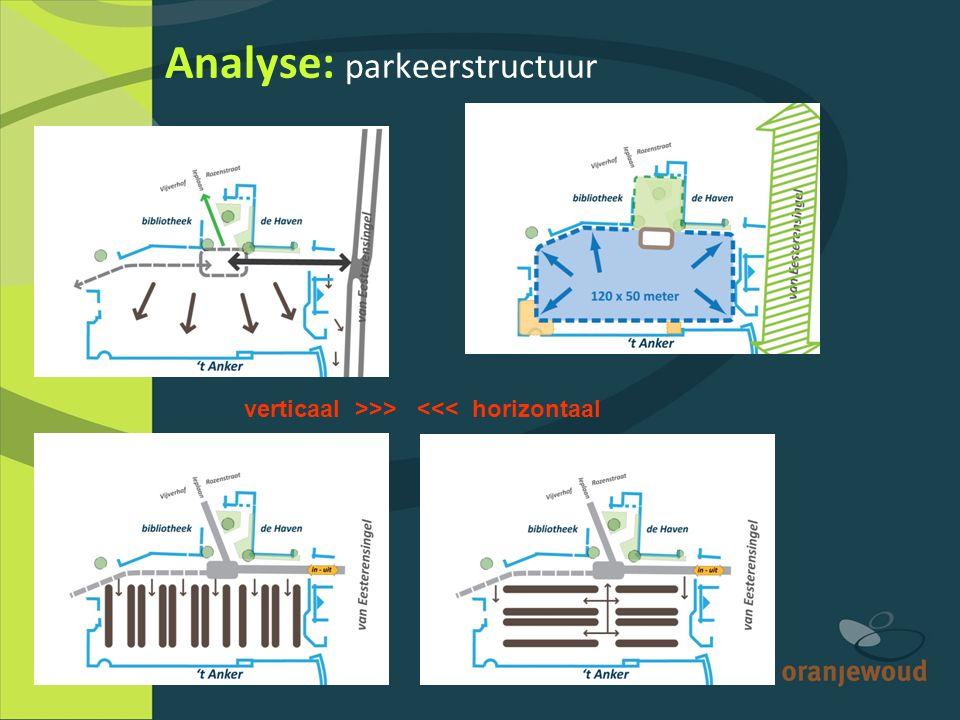 Analyse: parkeerstructuur verticaal >>> <<< horizontaal
