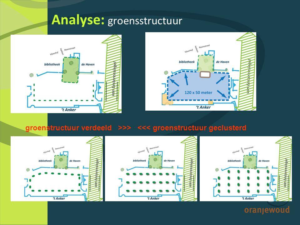 Analyse: groensstructuur groenstructuur verdeeld >>> <<< groenstructuur geclusterd