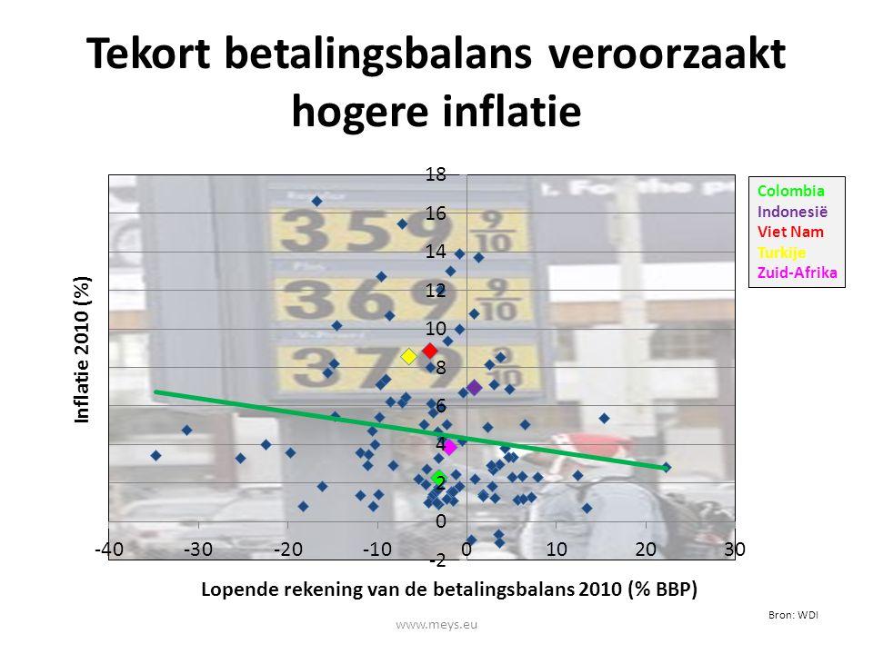 Tekort betalingsbalans veroorzaakt hogere inflatie Bron: WDI www.meys.eu Colombia Indonesië Viet Nam Turkije Zuid-Afrika