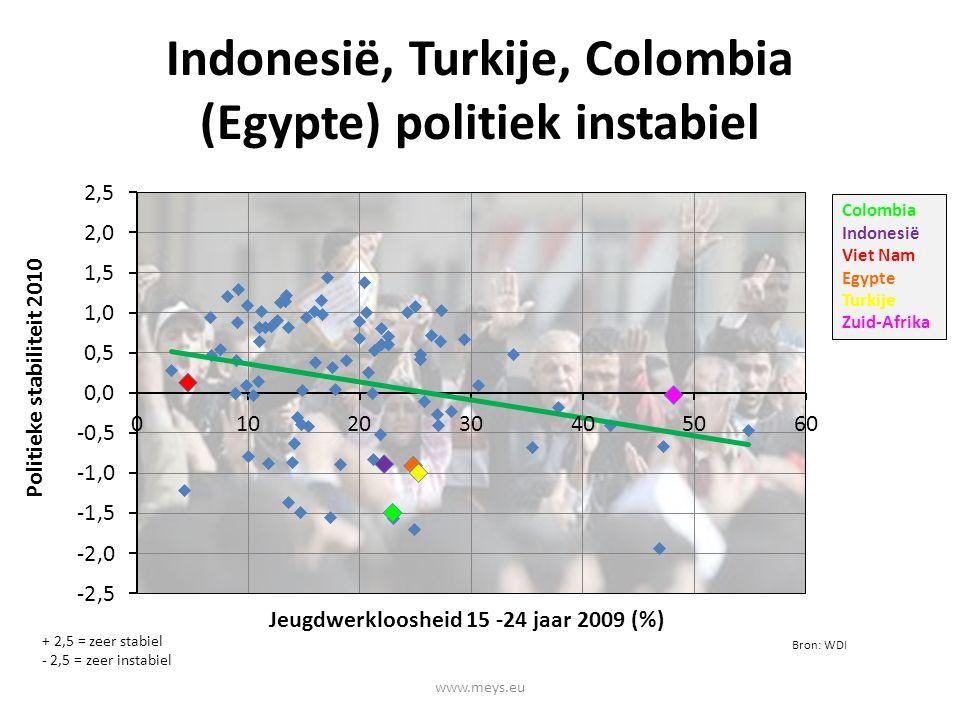 Indonesië, Turkije, Colombia (Egypte) politiek instabiel www.meys.eu + 2,5 = zeer stabiel - 2,5 = zeer instabiel Colombia Indonesië Viet Nam Egypte Turkije Zuid-Afrika Bron: WDI