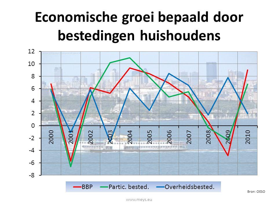 Economische groei bepaald door bestedingen huishoudens www.meys.eu Bron: OESO