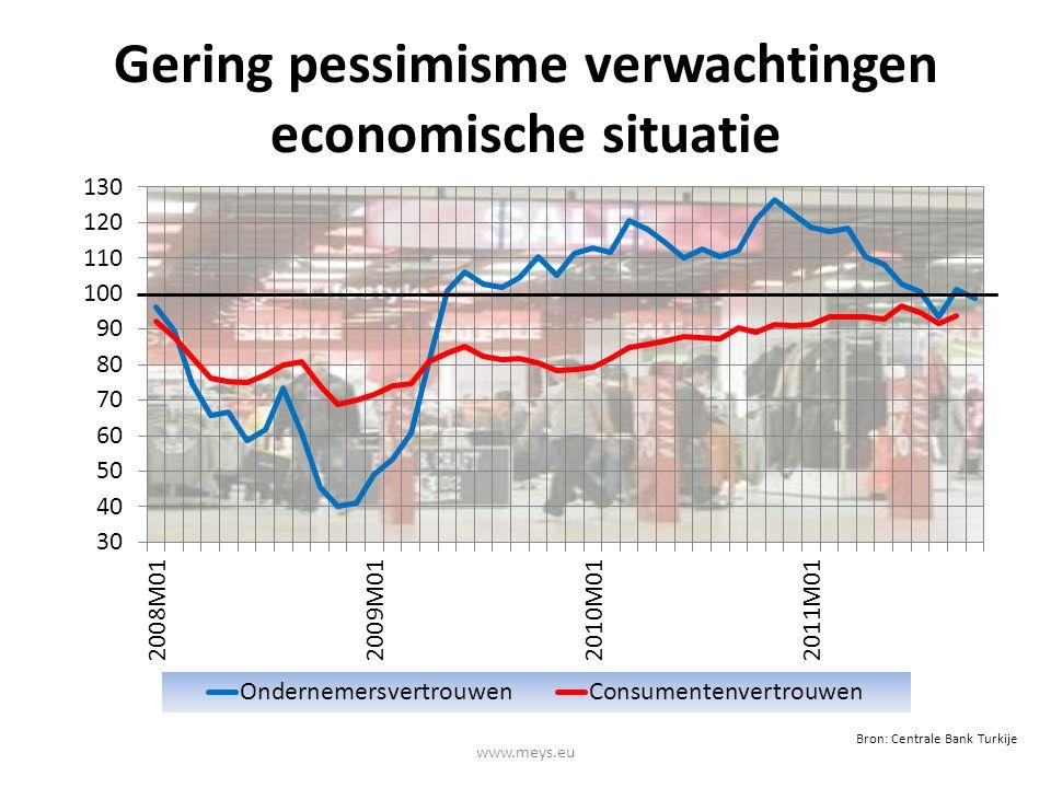 Gering pessimisme verwachtingen economische situatie www.meys.eu Bron: Centrale Bank Turkije