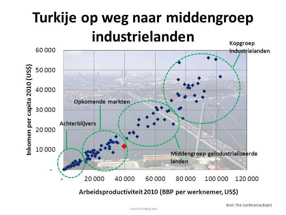 Turkije op weg naar middengroep industrielanden www.meys.eu Achterblijvers Middengroep geïndustrialiseerde landen Kopgroep industrielanden Bron: The C