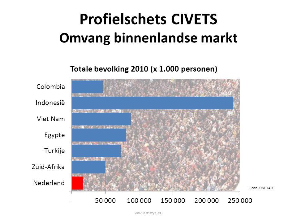 Profielschets CIVETS Omvang binnenlandse markt Bron: UNCTAD www.meys.eu