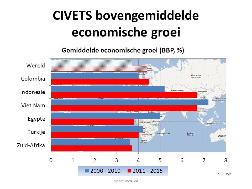CIVETS bovengemiddelde economische groei Bron: IMF www.meys.eu