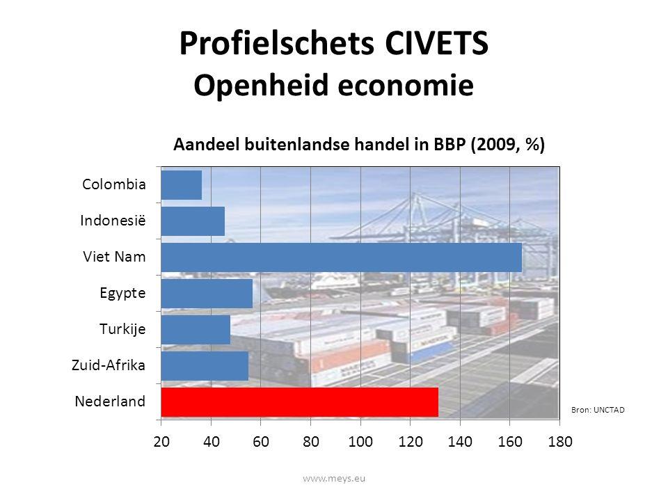 Profielschets CIVETS Openheid economie Bron: UNCTAD www.meys.eu