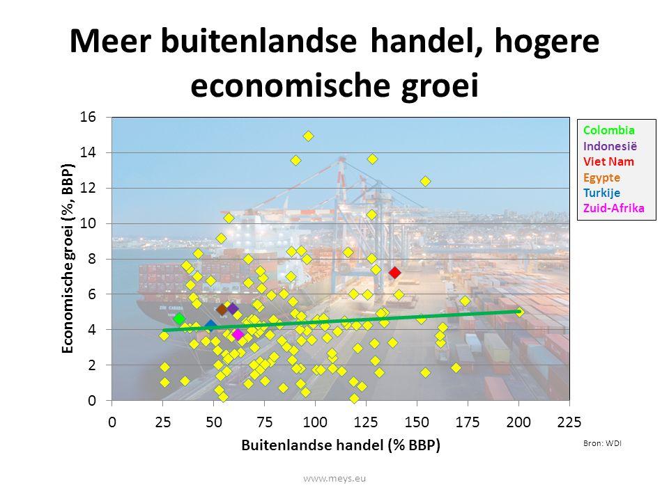 Meer buitenlandse handel, hogere economische groei Bron: WDI www.meys.eu Colombia Indonesië Viet Nam Egypte Turkije Zuid-Afrika