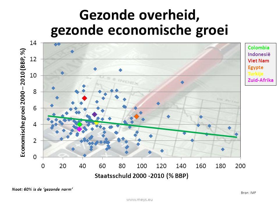 Colombia Indonesië Viet Nam Egypte Turkije Zuid-Afrika Gezonde overheid, gezonde economische groei Noot: 60% is de 'gezonde norm' Bron: IMF