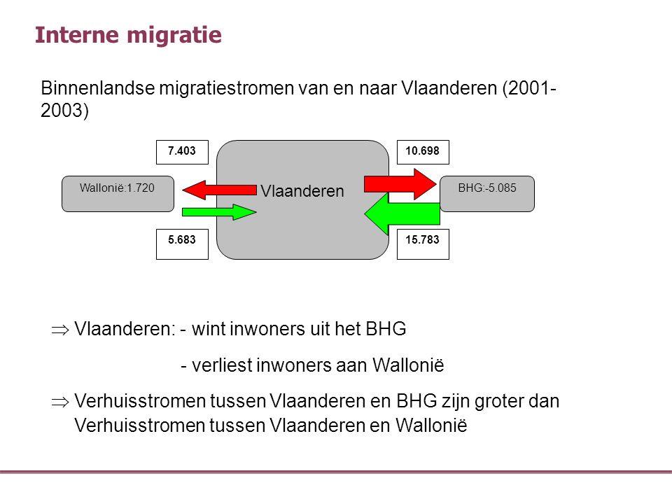Interne migratie Vlaanderen BHG:-5.085Wallonië:1.720 10.698 15.783 7.403 5.683 Binnenlandse migratiestromen van en naar Vlaanderen (2001- 2003)  Vla