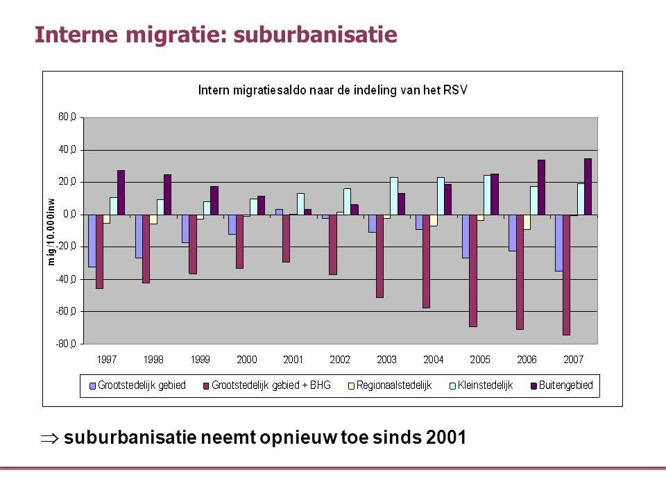Interne migratie: suburbanisatie  suburbanisatie neemt opnieuw toe sinds 2001