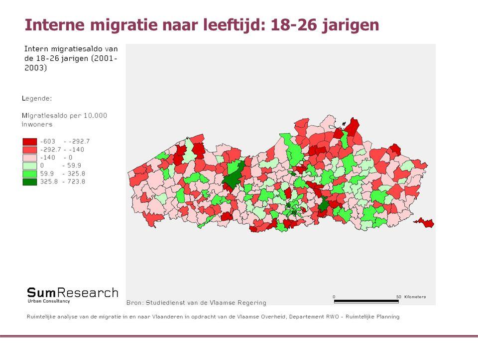 Interne migratie naar leeftijd: 18-26 jarigen