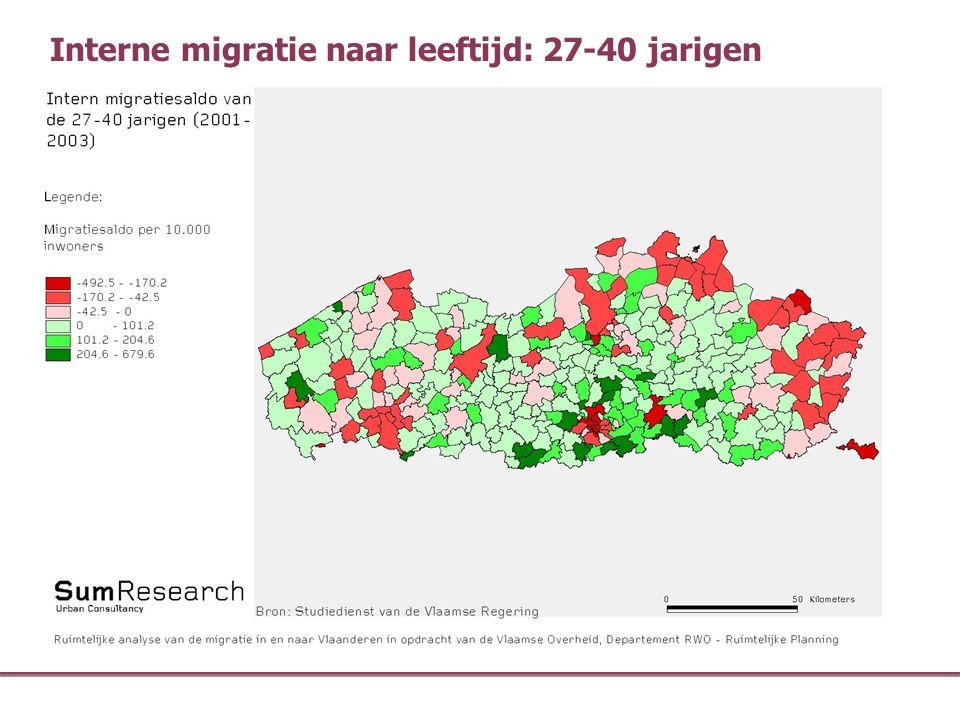 Interne migratie naar leeftijd: 27-40 jarigen