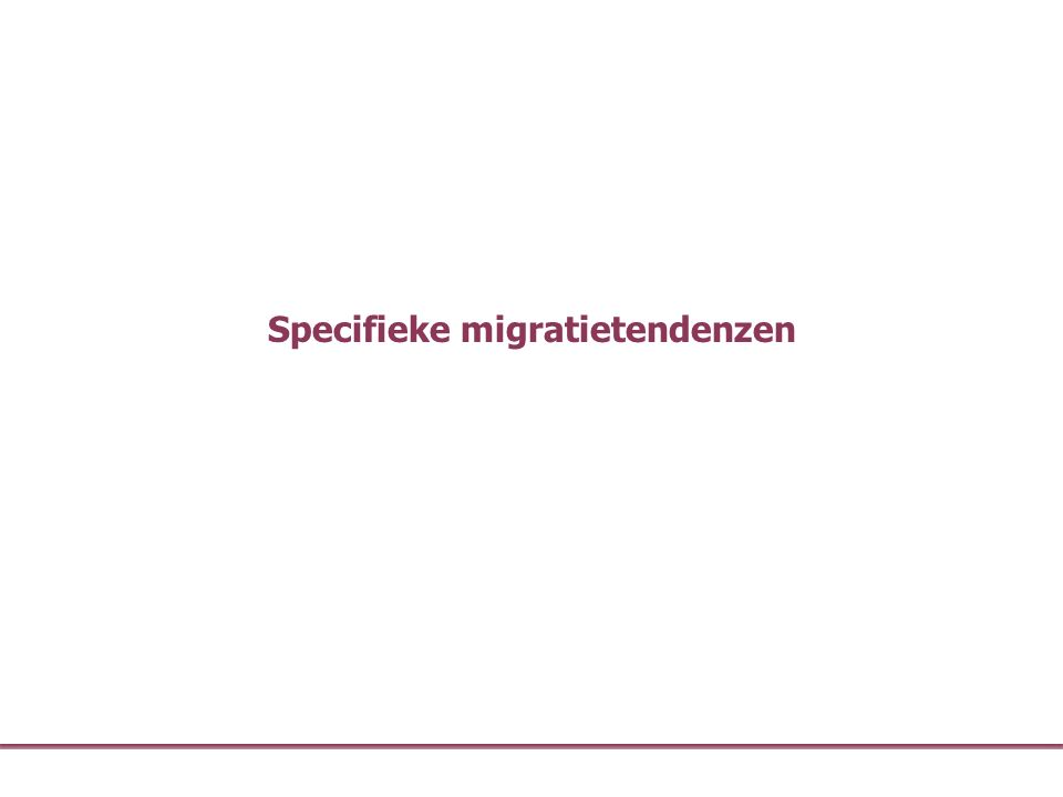 Specifieke migratietendenzen