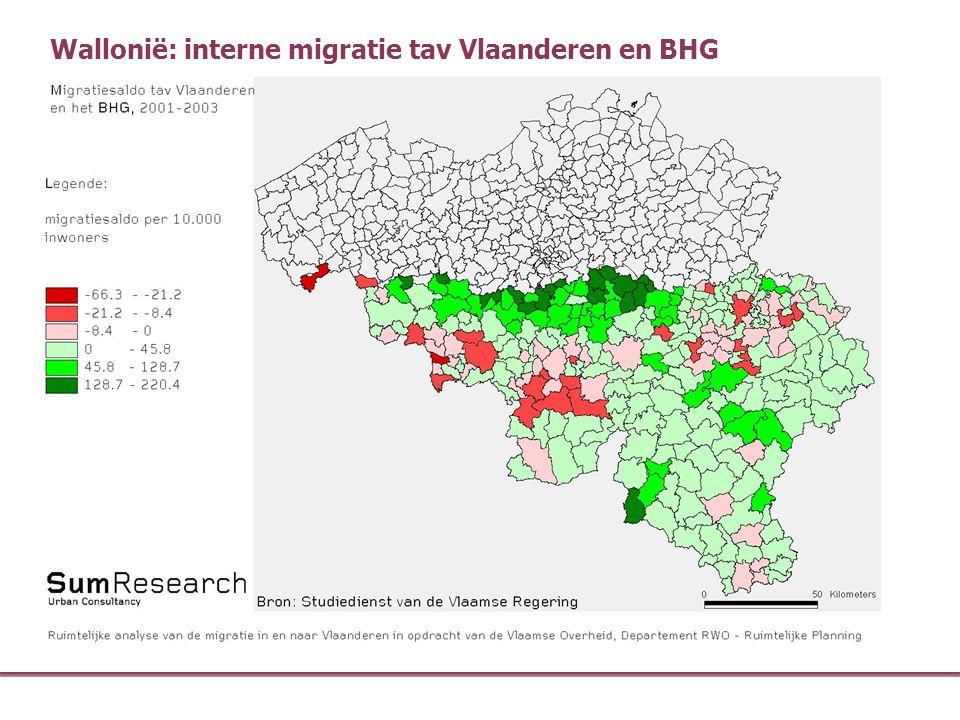Wallonië: interne migratie tav Vlaanderen en BHG