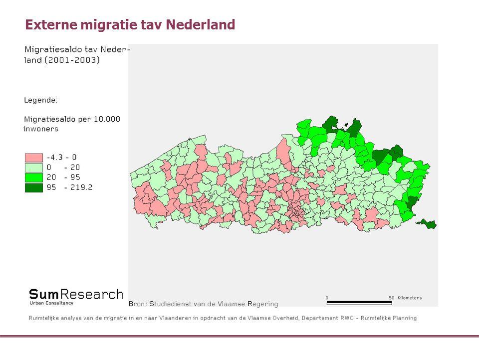 Externe migratie tav Nederland