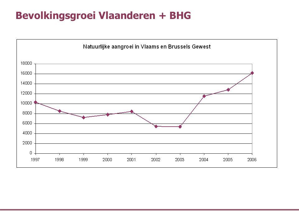 Bevolkingsgroei Vlaanderen + BHG