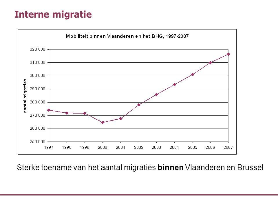 Interne migratie Sterke toename van het aantal migraties binnen Vlaanderen en Brussel