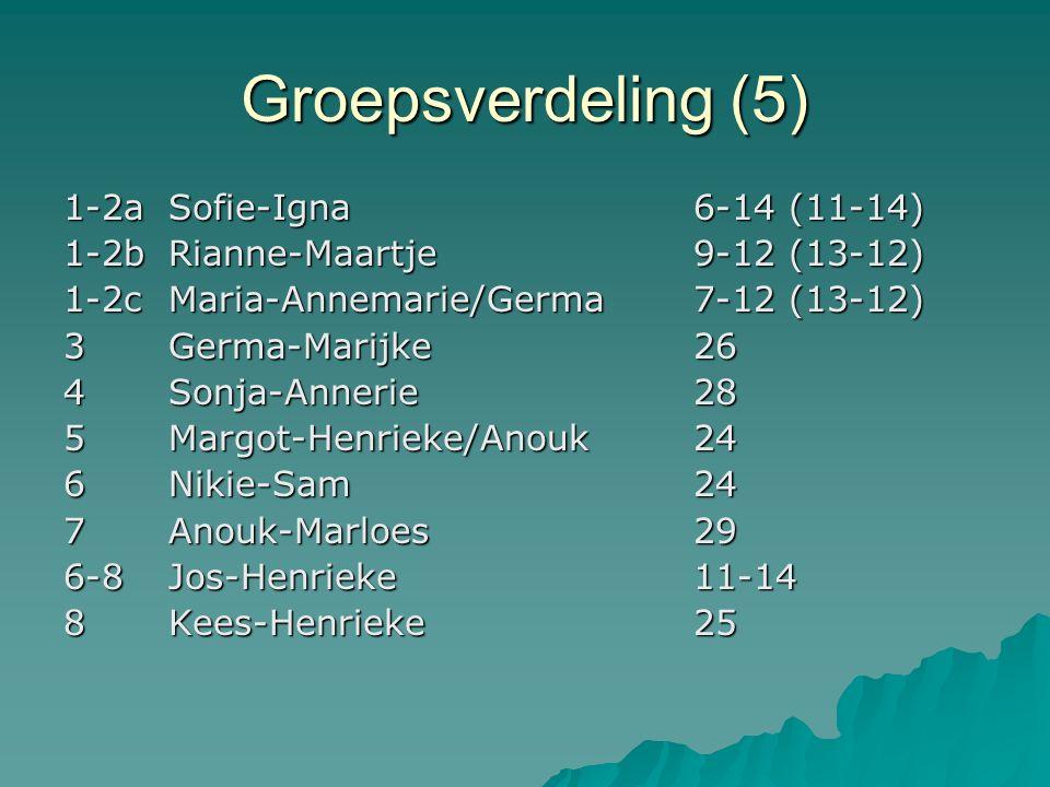 Groepsverdeling (5) 1-2aSofie-Igna6-14 (11-14) 1-2bRianne-Maartje9-12 (13-12) 1-2cMaria-Annemarie/Germa7-12 (13-12) 3Germa-Marijke26 4Sonja-Annerie28 5Margot-Henrieke/Anouk24 6Nikie-Sam24 7Anouk-Marloes29 6-8Jos-Henrieke11-14 8Kees-Henrieke25