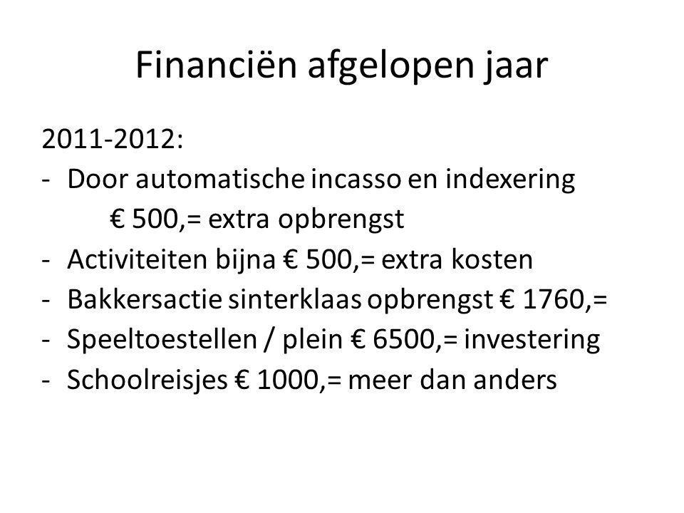 Financiën afgelopen jaar 2011-2012: -Door automatische incasso en indexering € 500,= extra opbrengst -Activiteiten bijna € 500,= extra kosten -Bakkersactie sinterklaas opbrengst € 1760,= -Speeltoestellen / plein € 6500,= investering -Schoolreisjes € 1000,= meer dan anders