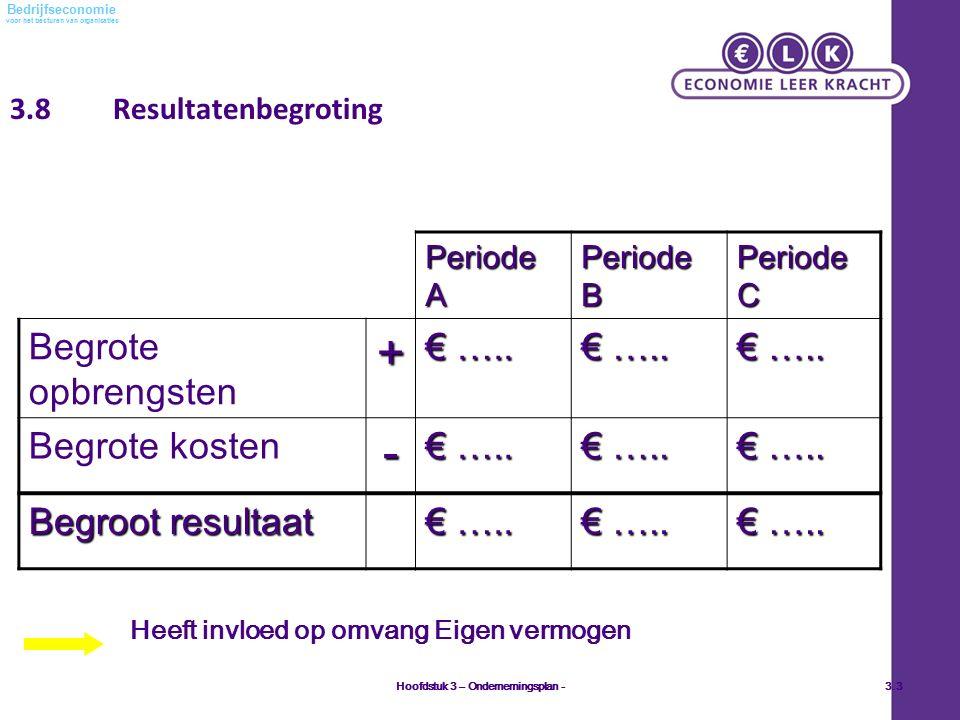 voor het besturen van organisaties Bedrijfseconomie 3.8 Resultatenbegroting Periode A Periode B Periode C Begrote opbrengsten+ € ….. Begrote kosten- €