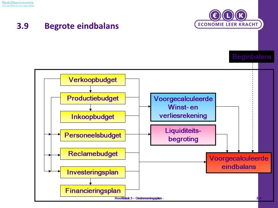 voor het besturen van organisaties Bedrijfseconomie 3.9Begrote eindbalans Hoofdstuk 3 – Ondernemingsplan -3.6 Beginbalans Verkoopbudget Productiebudge