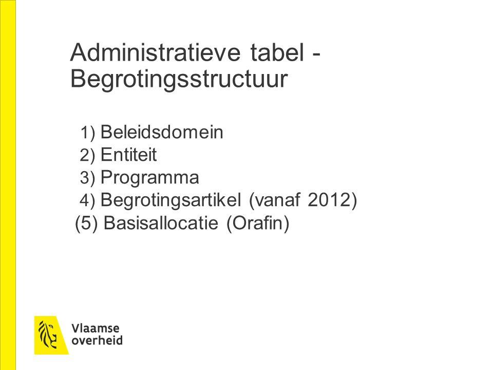 Administratieve tabel - Begrotingsstructuur 1) Beleidsdomein 2) Entiteit 3) Programma 4) Begrotingsartikel (vanaf 2012) (5) Basisallocatie (Orafin)