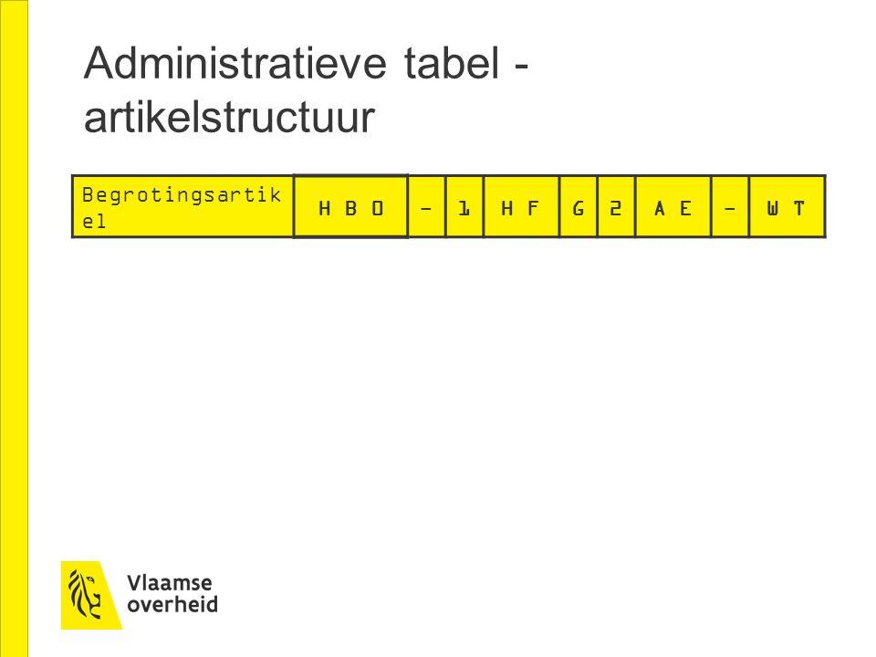 Begrotingsartik el H B 0-1H FG2A E-W T Administratieve tabel - artikelstructuur