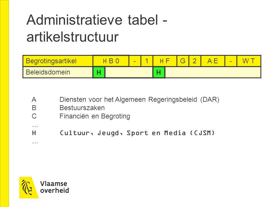 Begrotingsartikel H B 0-1H FG2A E-W T Beleidsdomein HH Administratieve tabel - artikelstructuur ADiensten voor het Algemeen Regeringsbeleid (DAR) BBes